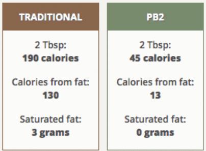 PB2 Comparison