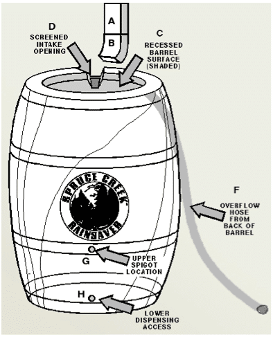 DIY Rain Barrel 101