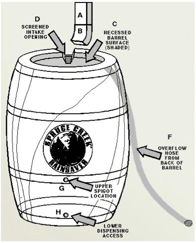 DYI Rain Barrels