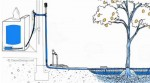 Laundry To Landscape Greywater System