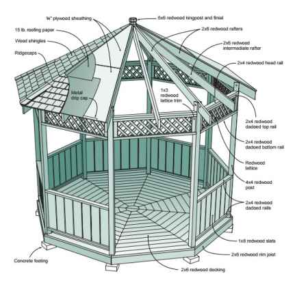 6-gazebo-designs-and-ideas